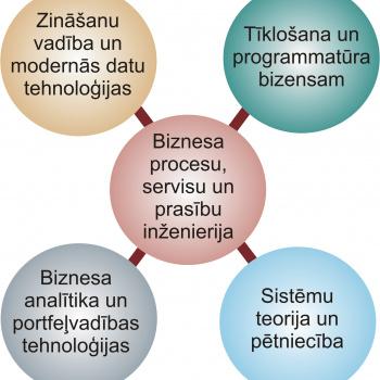 Biznesa informātika